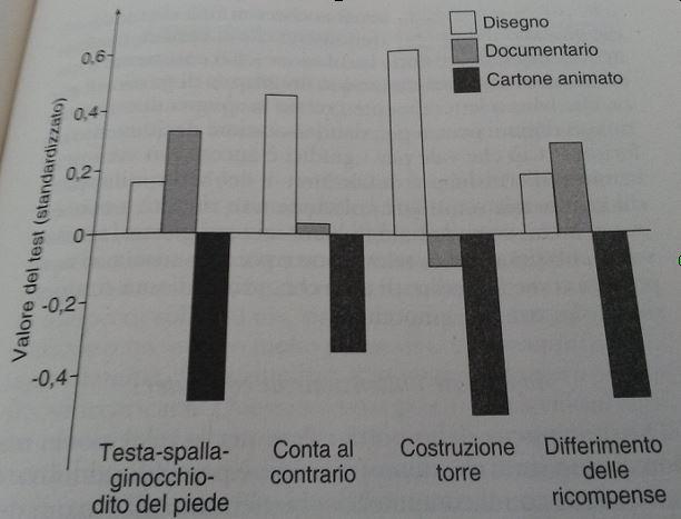 grafico disturbi dell'attenzione